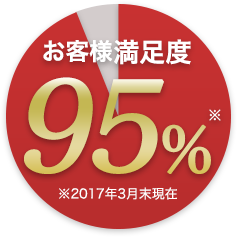 高いお客様満足度95%