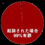 起訴された場合99%有罪のグラフ図