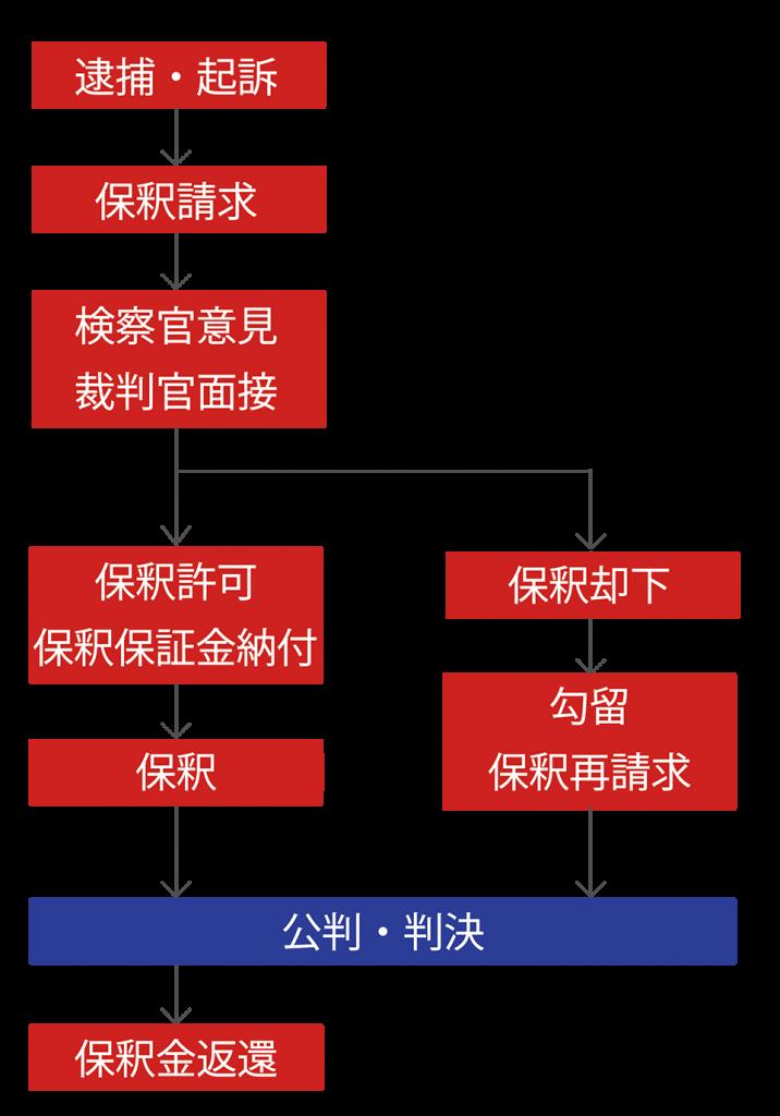 保釈の流れのフロー図