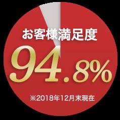 高いお客様満足度94.8%