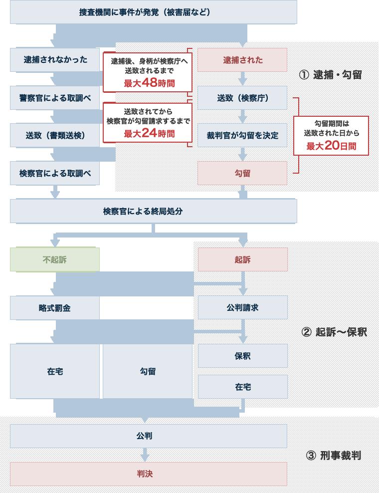 フロー図:刑事事件解決の流れ