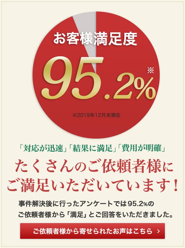 お客様満足度95.2% 弁護士の力量と熱意を感じてください!