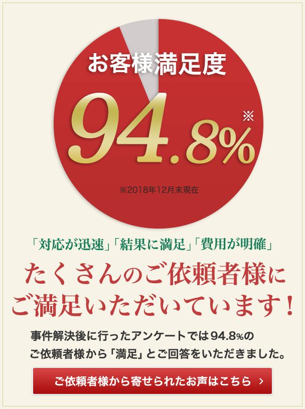 お客様満足度94.8% ご依頼者様から寄せられた声はこちら