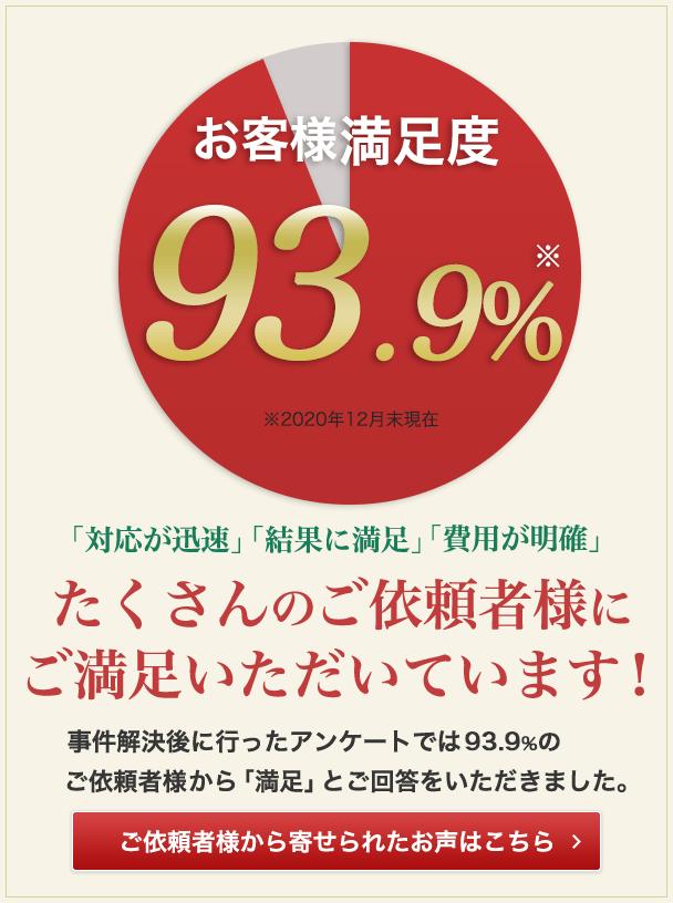 お客様満足度93.9% 弁護士の力量と熱意を感じてください!